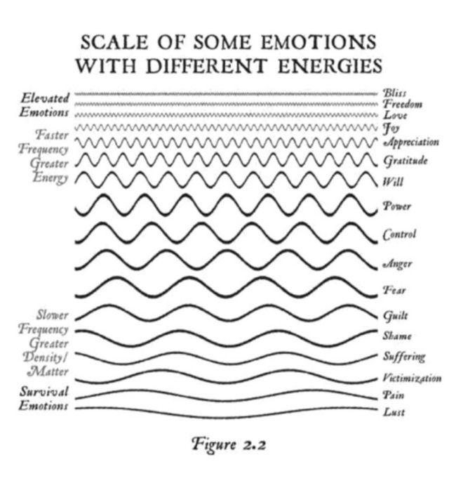 Emoties met hun energie niveau